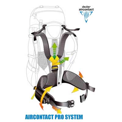 chrbtový systém Deuter Aircontact Pro