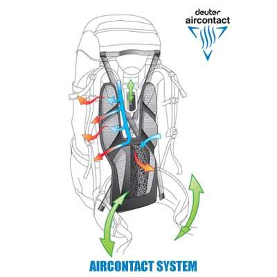 chrbtový systém Deuter Aircontact